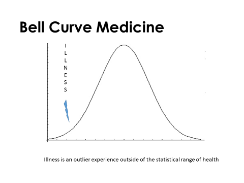 bell curve thesis states Bell-curve thinking, as a model of distribution of success and failure in society, enjoys a perennial (a historical, objective, and law-like) status in education.